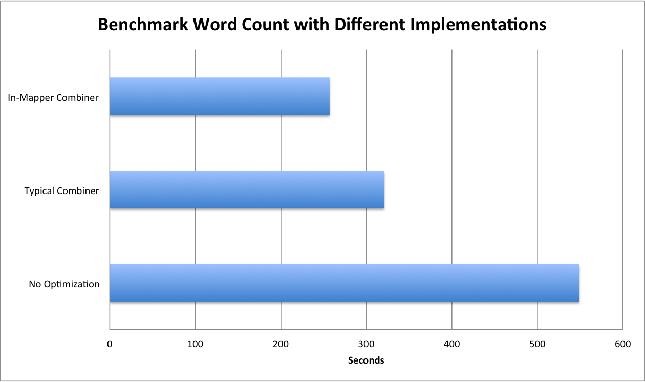 wordCountBenchmark